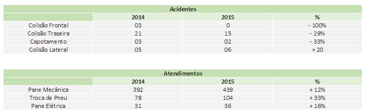 acidentes br 101 natal 2015
