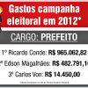 Guarapari é o 6º município que mais pode gastar nas eleições 2016