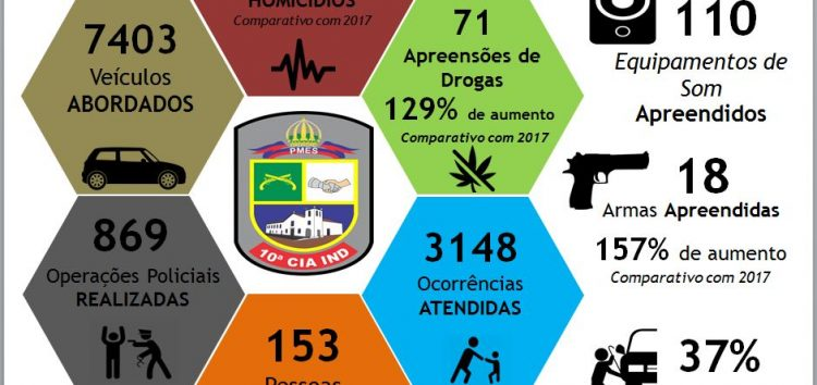 Resultados da Operação Verão 2018 em Anchieta, Piúma, Alfredo Chaves e Iconha