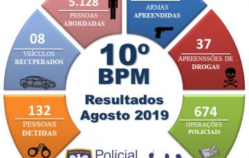 Mais de 600 operações da PM e 132 pessoas detidas no mês de agosto em Guarapari