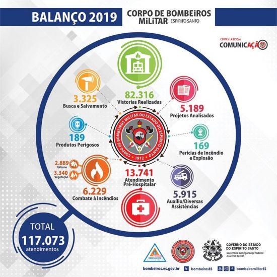 ES: Polícia Civil, Polícia Militar e Corpo de Bombeiros apresentam números de 2019