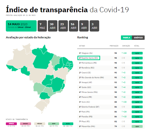 O Estado, que é referência em transparência nos dados relativos à doença, divide a posição com Alagoas, Pernambuco e Rondônia