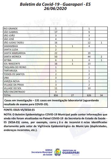 Covid-19: 27 pacientes estão hospitalizados em Guarapari; Município registra 856 casos