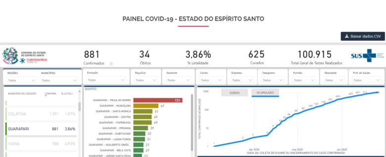 Painel Covid-19 do ES registra 881 casos em Guarapari