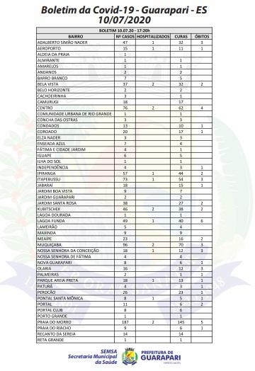 Guarapari registra mais 7 óbitos e totaliza 61 mortes pela Covid-19