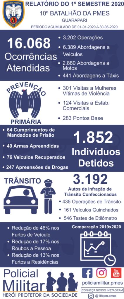 PM atendeu a mais de 16 mil ocorrências no primeiro semestre de 2020 em Guarapari