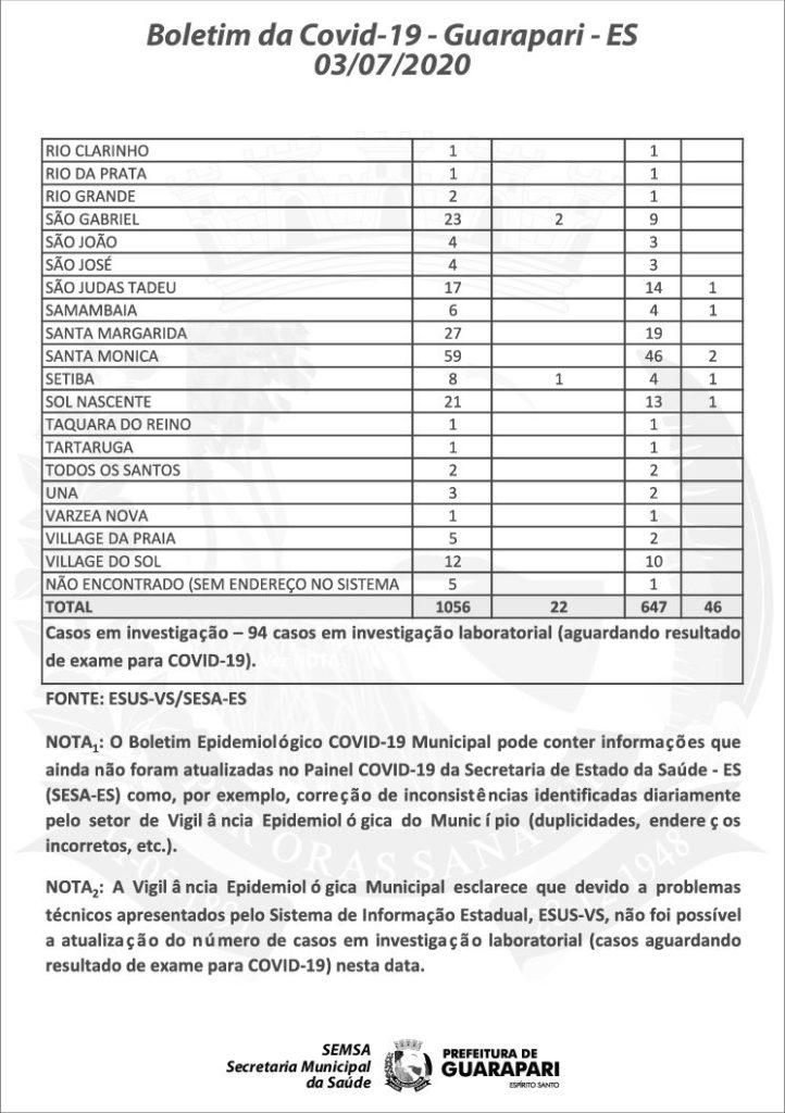 Julho já registra mais 7 mortes e 97 novos casos de Covid-19 em Guarapari