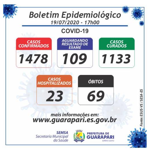 Covid-19: após cinco dias, Guarapari registra um novo óbito