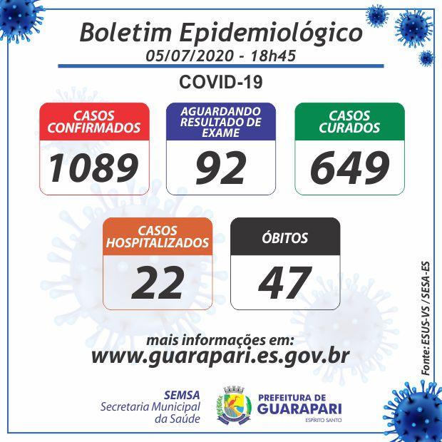 Covid-19: Guarapari não registra nenhum novo caso curado e óbito