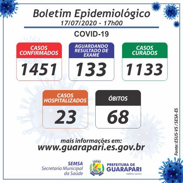 Guarapari registra 23 novos casos da Covid-19; Mais 43 pacientes estão curados
