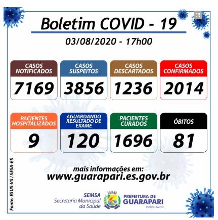 Covid-19: Guarapari ultrapassa 80 óbitos
