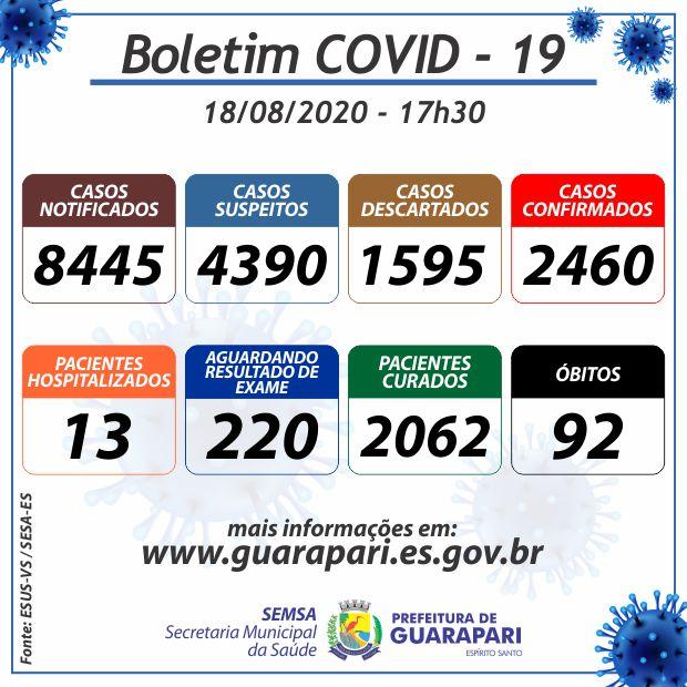 Guarapari contabiliza 50 novos casos da Covid-19 e mais um óbito