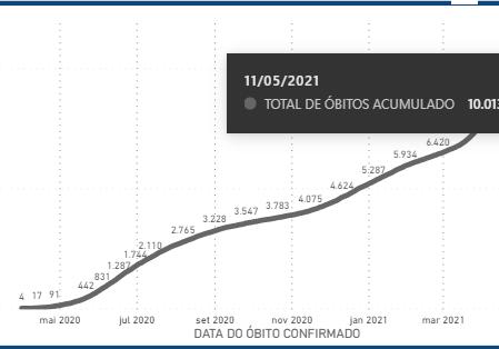 Covid-19_ES ultrapassa 10 mil obitos - 2021-05-11